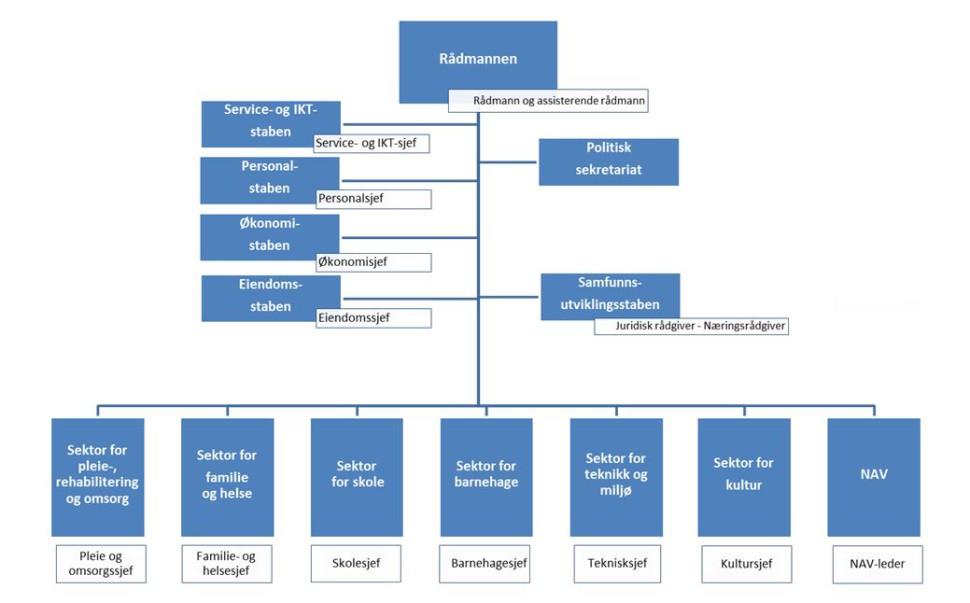 Figur: Organisering av Elverum kommunes administrasjon med sektorer for tjenesteproduksjon og samfunnsutvikling samt støttefunksjoner samlet i staber