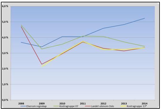 Finanskostnader målt mot brutto inntekt. Klikk på bildet for større versjon.