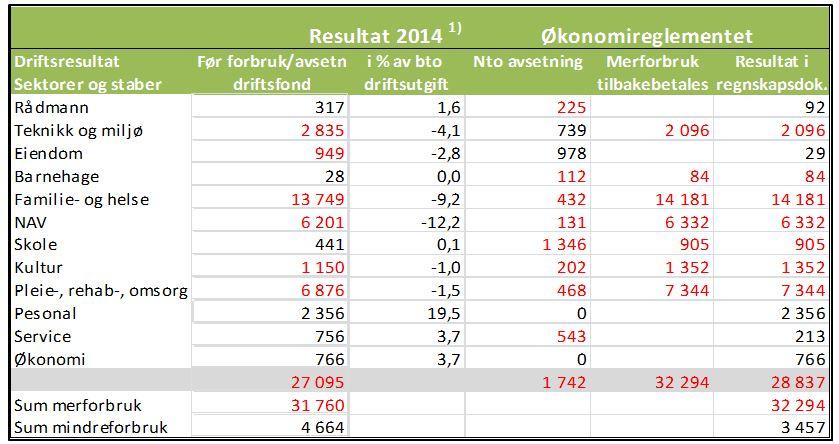 1) Faktisk resultat før netto avsetninger. Røde tall betyr merforbruk i forhold til netto budsjettramme.