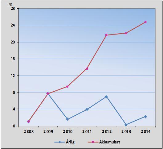 Reel vekst i driftsutgifter 2008 - 2014. Klikk på bildet for større versjon.